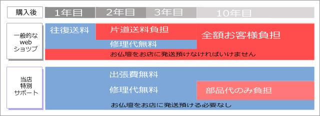 アフターサービスの比較